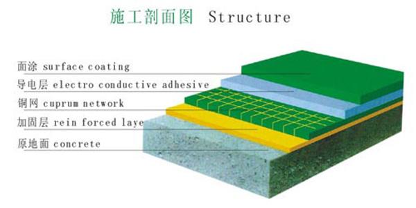 防静电地坪漆施工流程